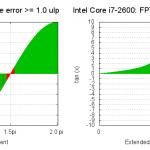 サイン、コサインをインテルの CPU で計算すると少しバグっているらしい