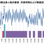 JR武蔵野線で海浜幕張に行く時の乗換が異常に難しくなる「魔の時間帯」を特定した